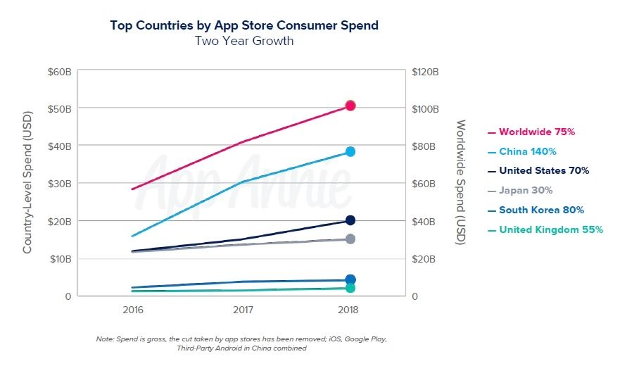 Top Countries by App Store Consumer Spend