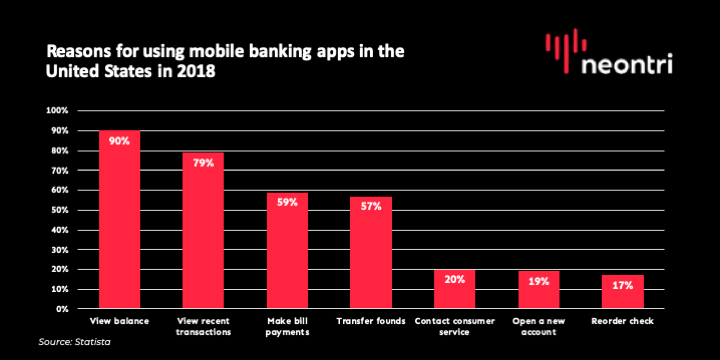 mobile and digital banking